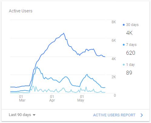 Statistika župnijske spletne strani zadnjih 90 dni (Vir: Google Analytics)